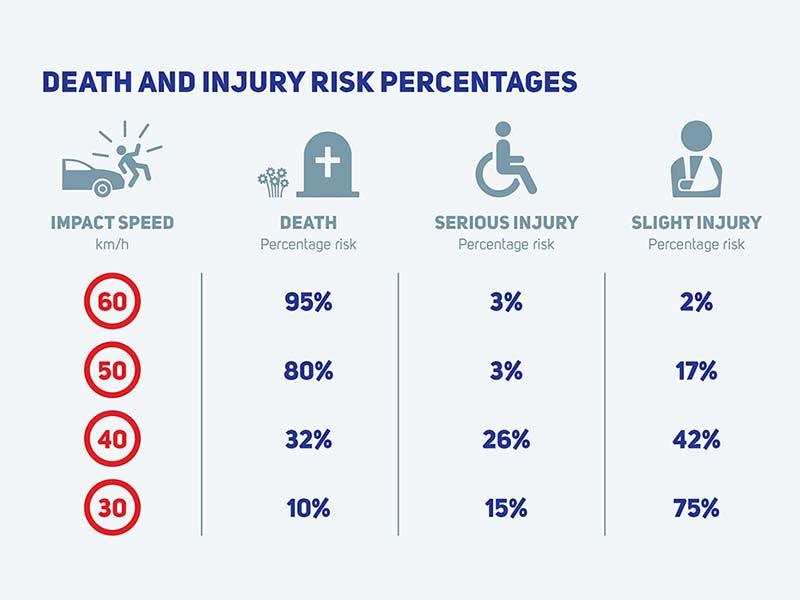 Table showing death and injury risk percentages at different speeds