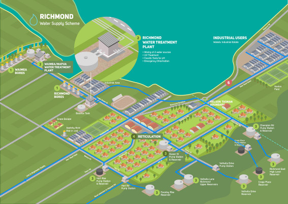 Richmond water supply schematic 1118
